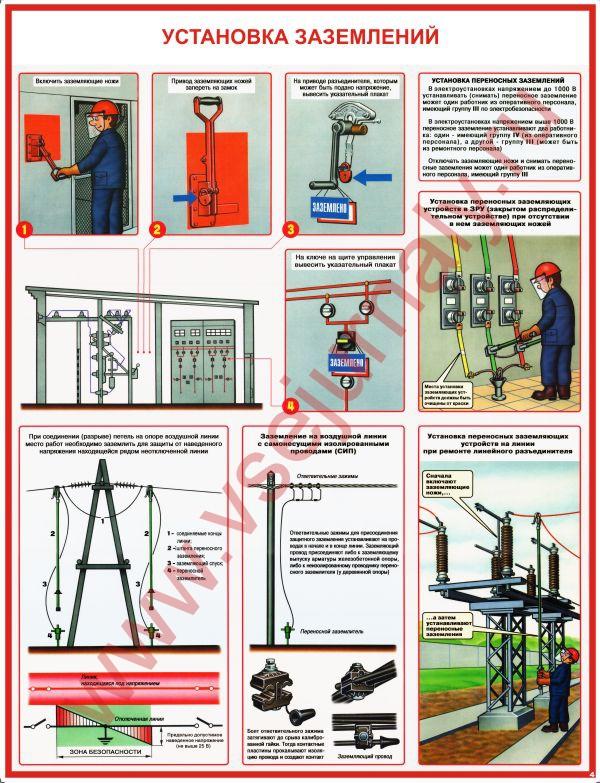 Контроль качества монтажа заземляющих устройств электроустановок